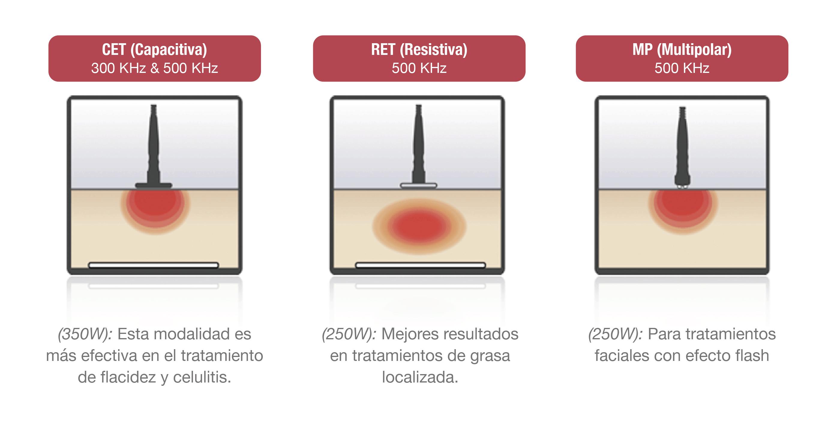 rafos premium radiofrecuencia capacitiva, resistiva y tripolar. Diatermia, estético y terapéutipo. Belium Medical distribuidor oficial españa. Celulitis, flacidez, rejuvenecimiento