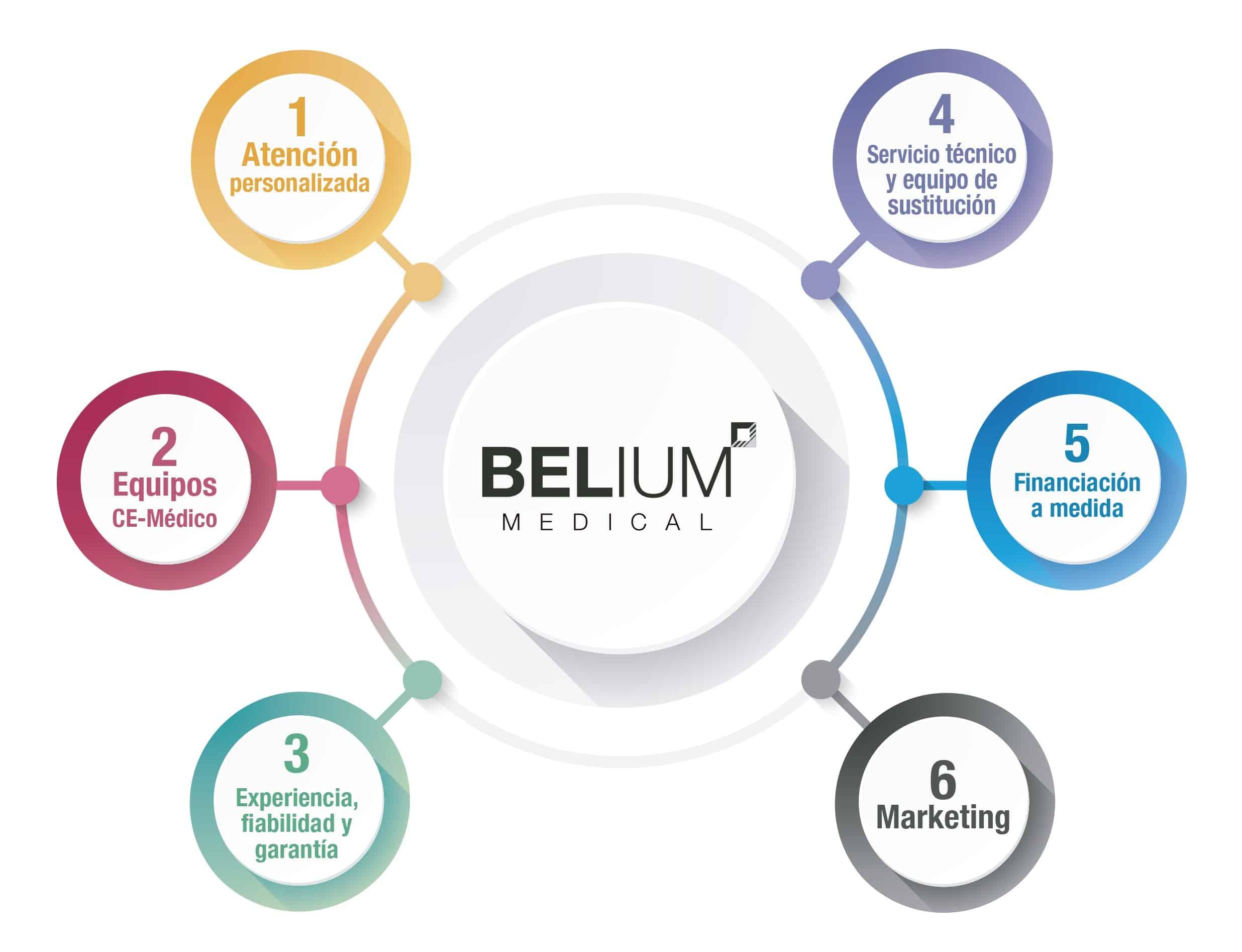 belium medical aparatología distribuidor gijon asturias medicina estetica laser belleza dermatología fisioterapia