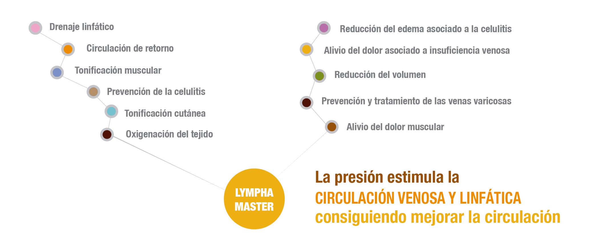 presoterapia profesional lympha master, aplicaciones circulación, celulitis. Belium medical distribuidor españa