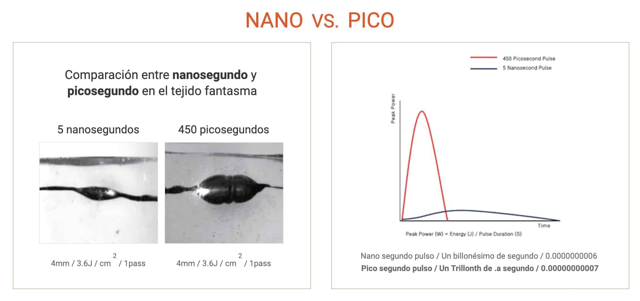 picocare vs nano fondo FDA laser picosegundo para eliminación de tatuajes y lesiones pigmentadas. Belium medical distribuidor oficial españa