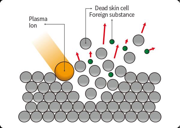 Plasma BT Plasma Needle® y Poration® médicos que utiliza presión atmosférica para generar plasma